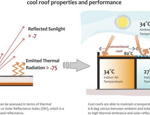 Reflectividade Solar (R) e Índice de Refletância Solar (SRI) por Cor