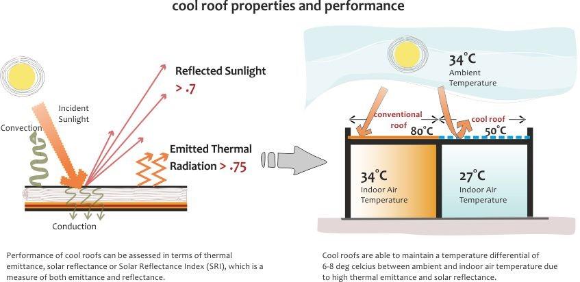 Índice de Reflectância Solar